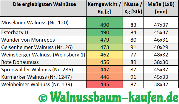 Walnussbaumsorten Gewicht Masse